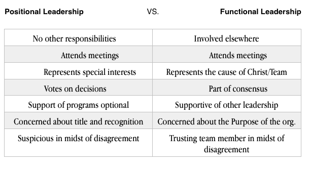 Positional vs Functional Leadership.jpg